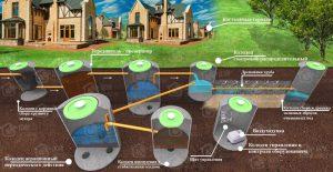 Станции биологической очистки сточных вод