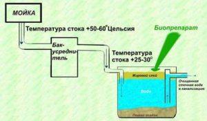 Биопрепарат (биорасщепитель жира) для работы в жироуловителях