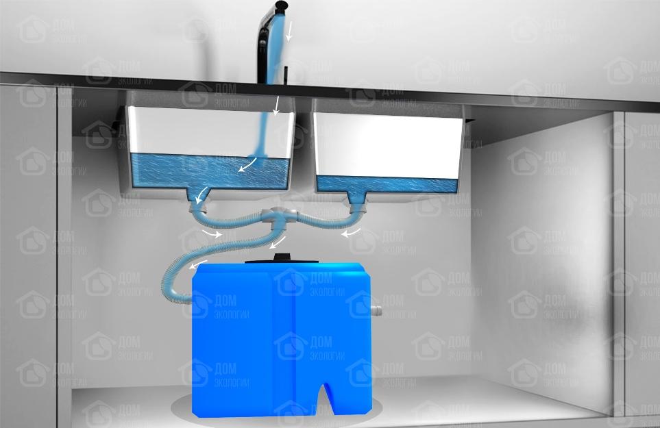 Жироуловитель под мойку - сепаратор жира